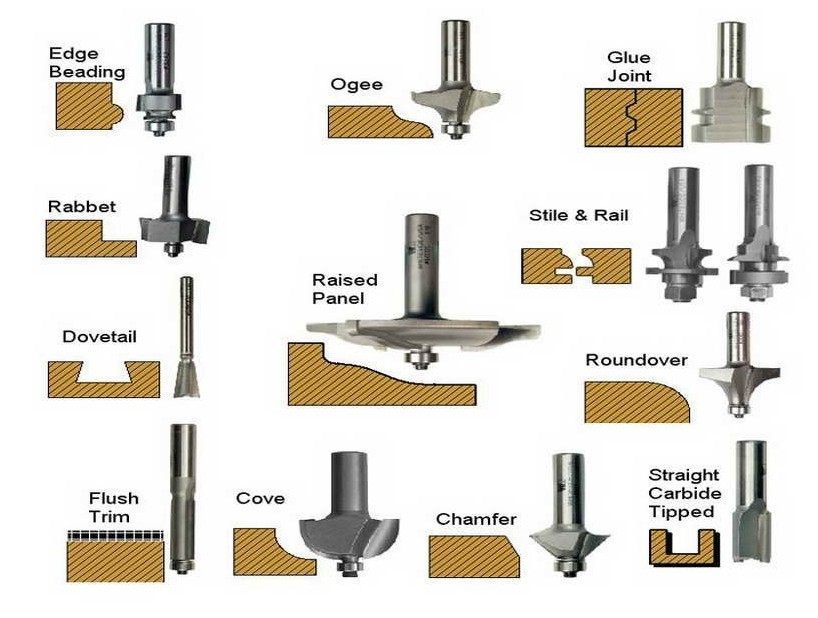Router Bit Types